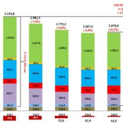 Il mercato del libro in Italia Fonte ufficio studi AIE 2016
